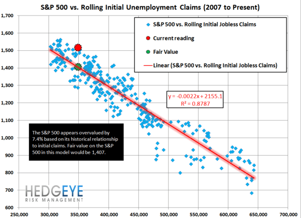 INITIAL CLAIMS: LABOR MARKET TRENDS ACCELERATING - JS 5