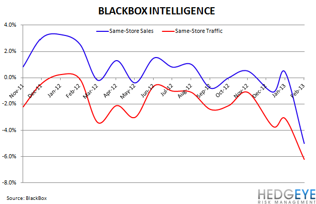 Casual Dining Black Box Update - black box same restaurant sales