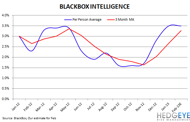 Casual Dining Black Box Update - blackbox average check