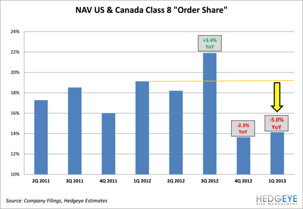 NAV:  Share Loss Implied By Orders Positive for PCAR, Volvo, Daimler - 1q