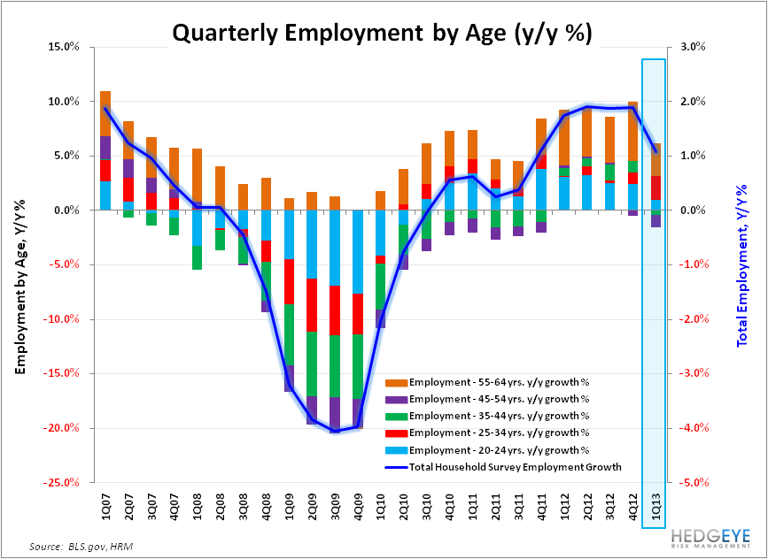 6-Handle:  Back in Play as Labor Trends Accelerate? - Employment by Age