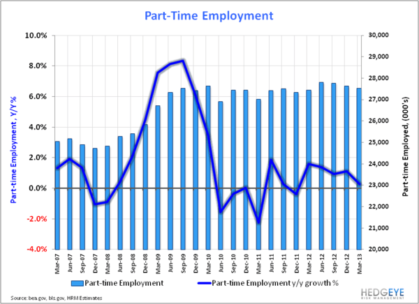 6-Handle:  Back in Play as Labor Trends Accelerate? - Part Time Employment Qtrly