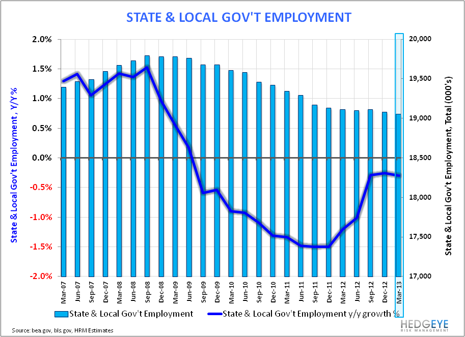 6-Handle:  Back in Play as Labor Trends Accelerate? - State   Local Gov t Employment