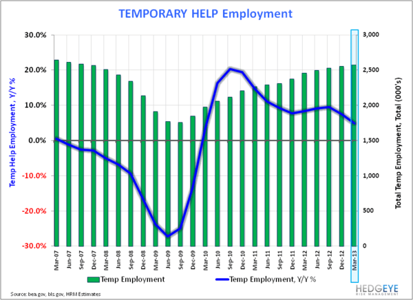 6-Handle:  Back in Play as Labor Trends Accelerate? - Temp Employment