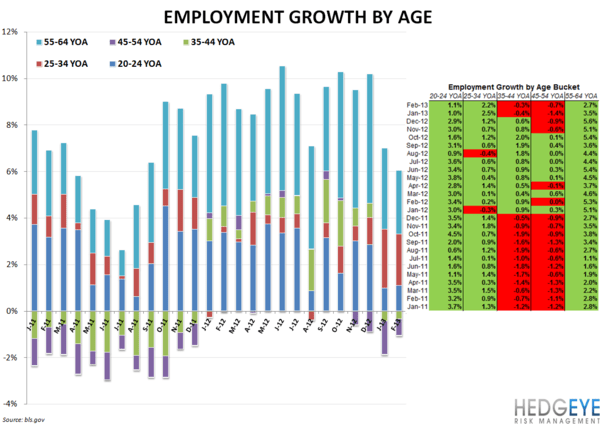 Employment Data Confirming Bearish Casual Dining Stance - Employment by Age