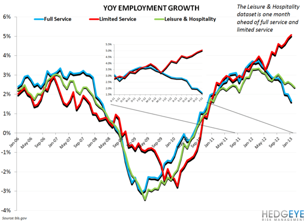 Employment Data Confirming Bearish Casual Dining Stance - restaurant employment growth