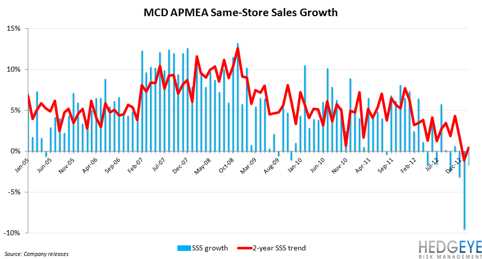 MCD GLOBAL SLOWDOWN TEMPORARY? - MCD long term SRS APMEA