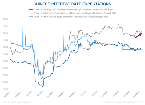 BEST IDEAS UPDATE: LONG CHINA; SHORT YEN - 6