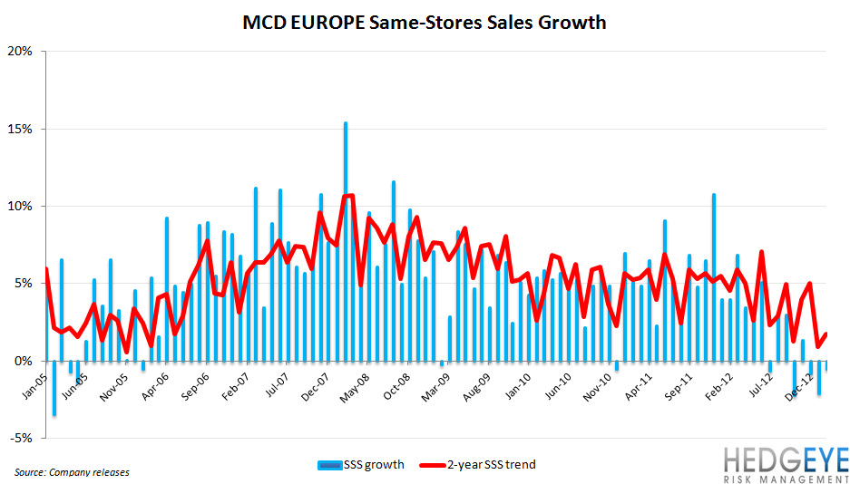 MCD GLOBAL SLOWDOWN TEMPORARY? - MCD long term SRS EU