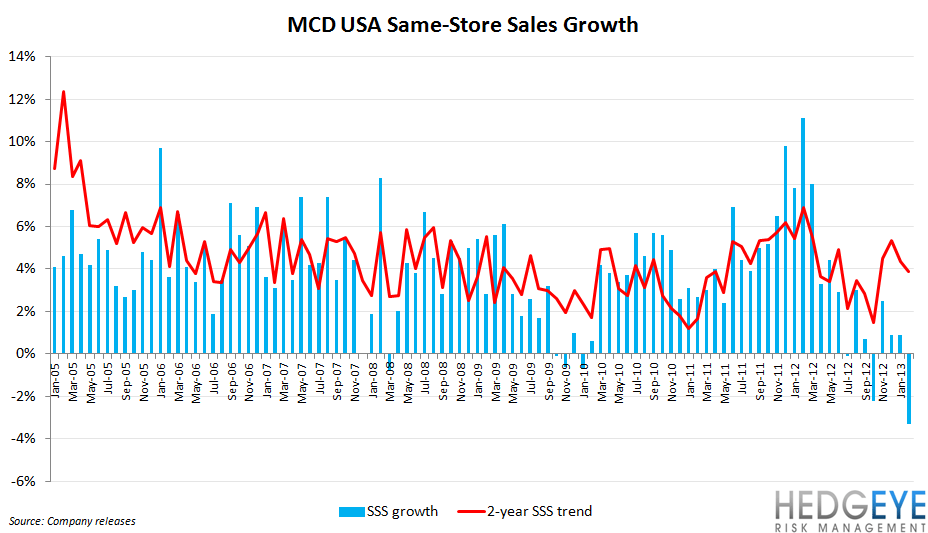 MCD GLOBAL SLOWDOWN TEMPORARY? - mcd long term SRS US