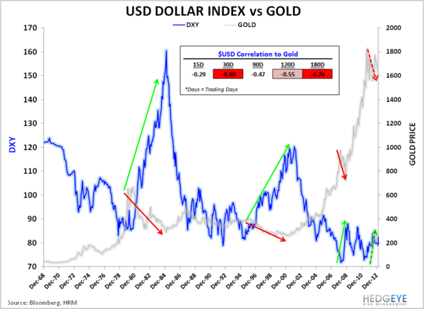 GOLD:  ANATOMY OF A BREAKDOWN - USD vs GOLD LT