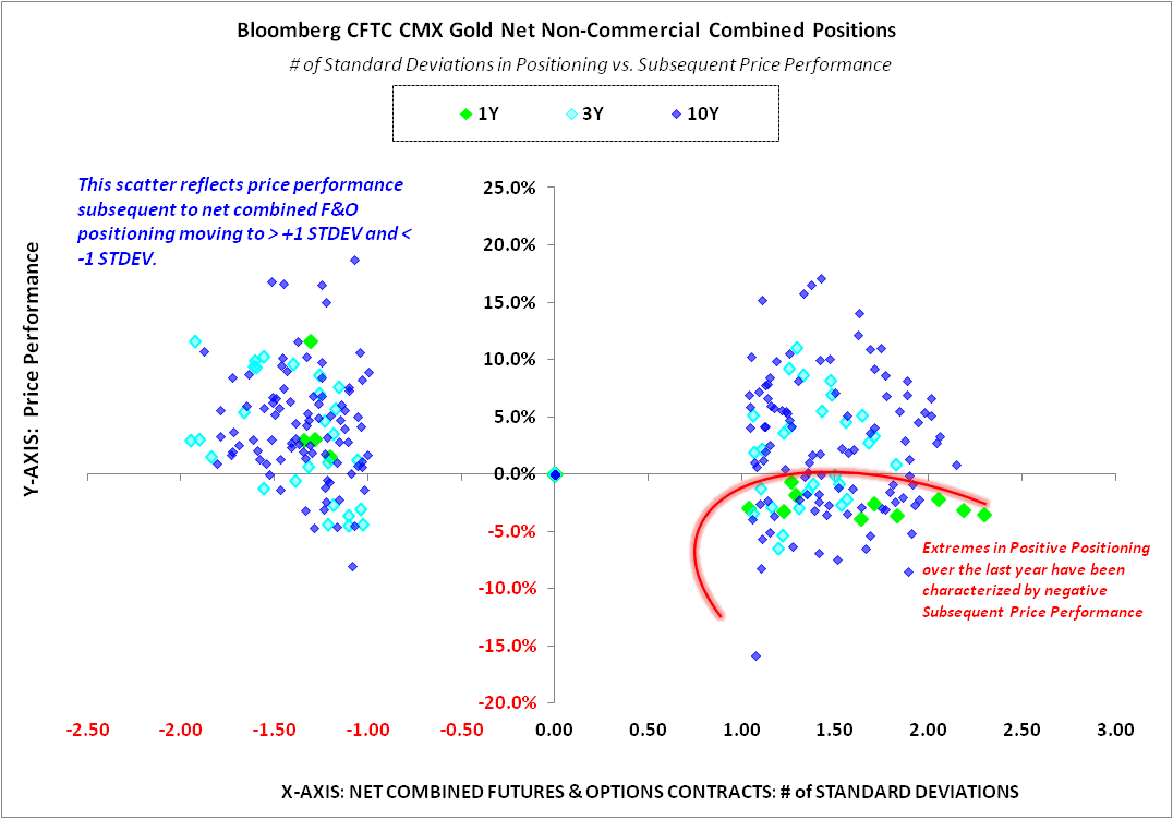 GOLD:  ANATOMY OF A BREAKDOWN - GOLD Price vs F O Scatter