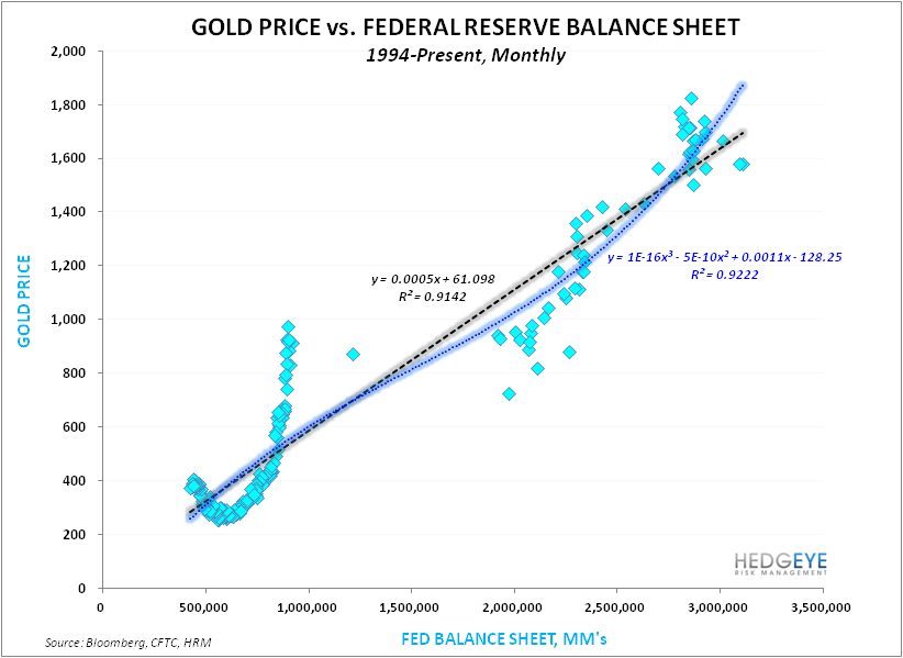 GOLD:  ANATOMY OF A BREAKDOWN - Gold Price vs Fed Balance Sheet