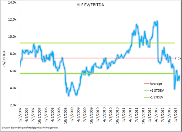 Herbalife: Math Trumps Fear - HLF EV.EBITDA