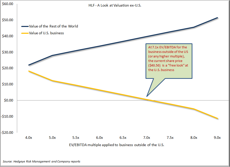 Herbalife: Math Trumps Fear - HLF Sum of the parts