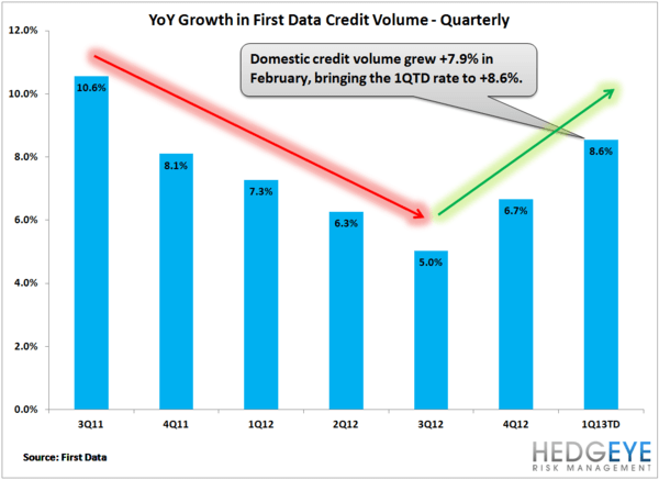 Is Amex Charging Ahead This Quarter? - spendtrend 2