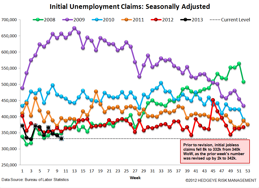 INITIAL CLAIMS - THE LABOR MARKET SHOWS FURTHER ACCELERATION - 4