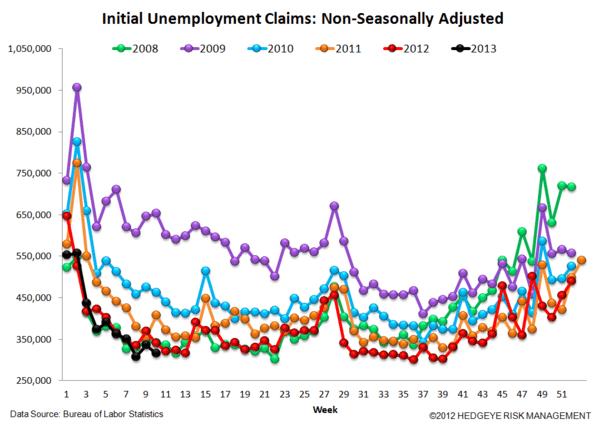 INITIAL CLAIMS - THE LABOR MARKET SHOWS FURTHER ACCELERATION - 5