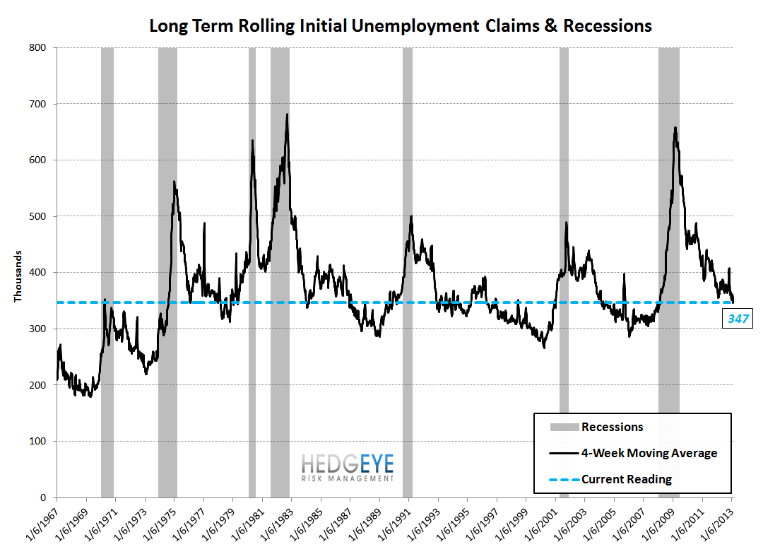 INITIAL CLAIMS - THE LABOR MARKET SHOWS FURTHER ACCELERATION - 9