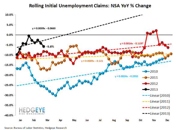 INITIAL CLAIMS: LABOR MARKET ACCELERATION CONTINUES - JS 2