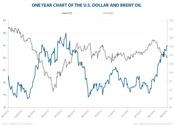 The US Dollar, S&P 500 and Brent Oil - usd brent  2