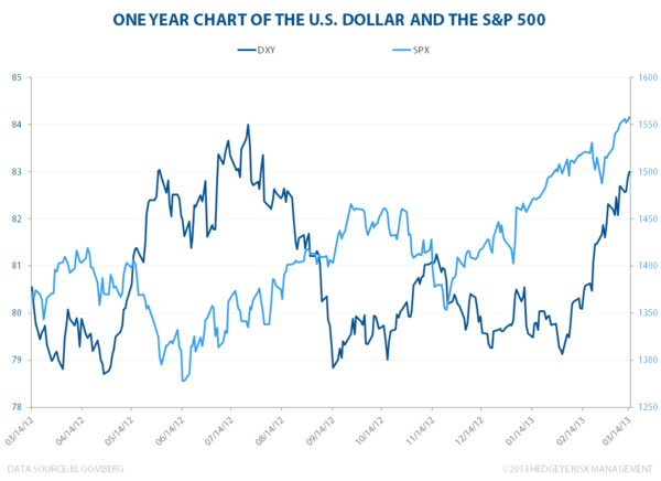 The US Dollar, S&P 500 and Brent Oil - usd spx  2
