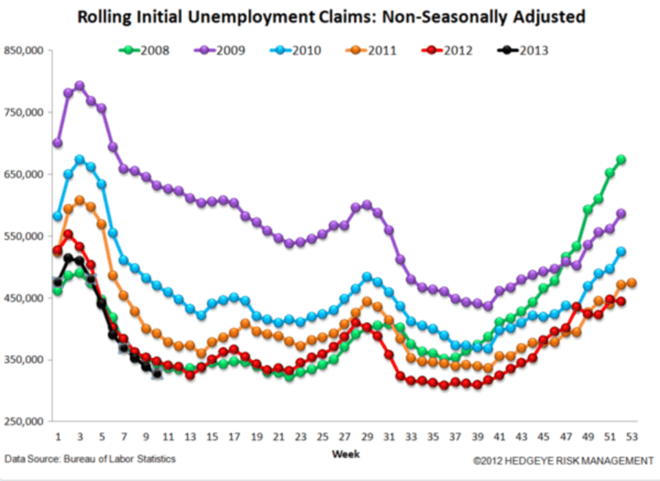 Labor Market Strength - Jobless claims