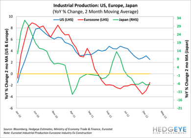 Eye-Catching Industrial Data - Industrials