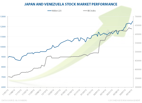 Burning currency, rising stock market - Jpn Ven