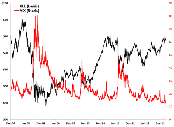 The Energy Sector and the VIX - VIX XLE