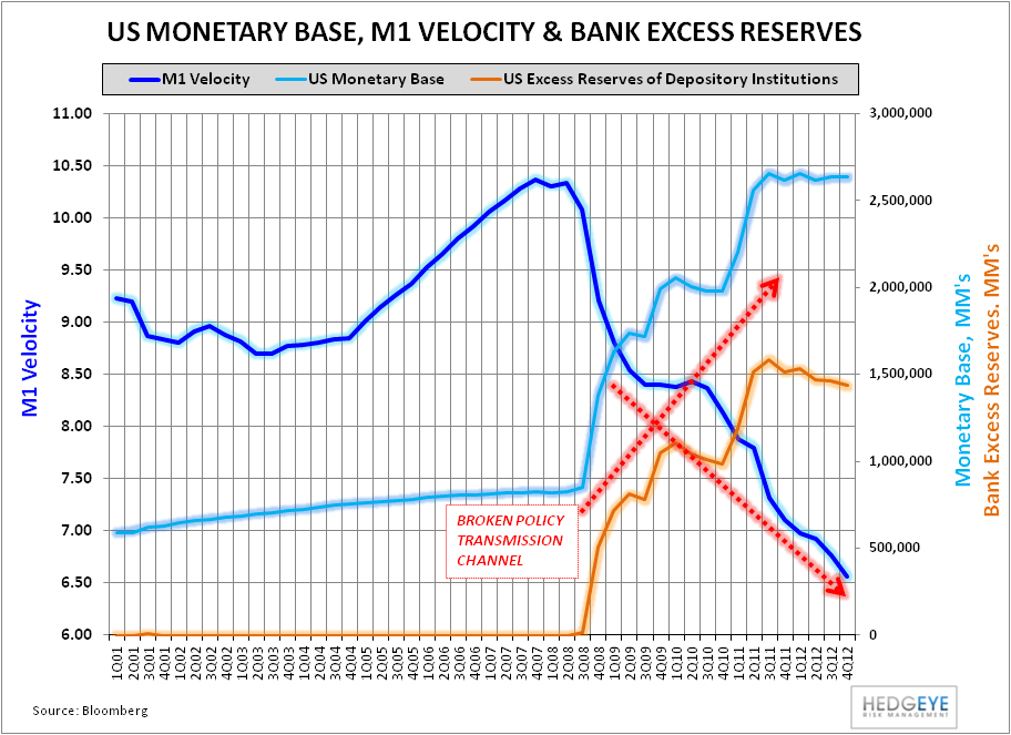 Domestic Credit: The Policy Transmission Channel Is Beginning to Open  - M1  Monetary Base    Excess reserves