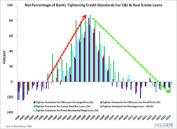 Domestic Credit: The Policy Transmission Channel Is Beginning to Open  - Senior Loan Officer Survey Credit Standards