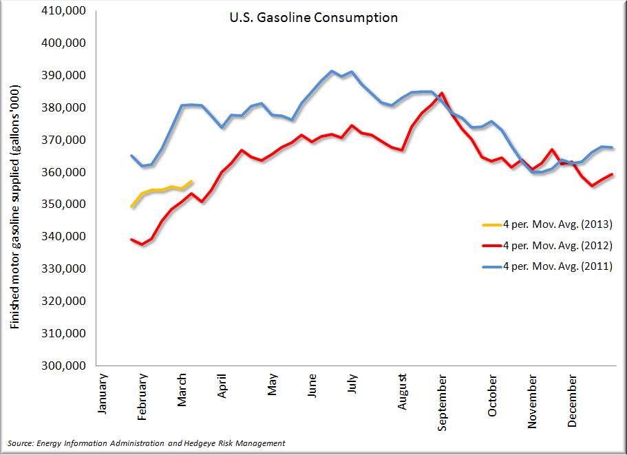 What's a RIN and what does it matter to corn prices and ethanol producers? - Gasoline Consumption