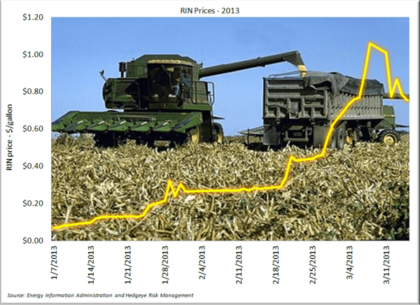 What's a RIN and what does it matter to corn prices and ethanol producers? - RIN Prices