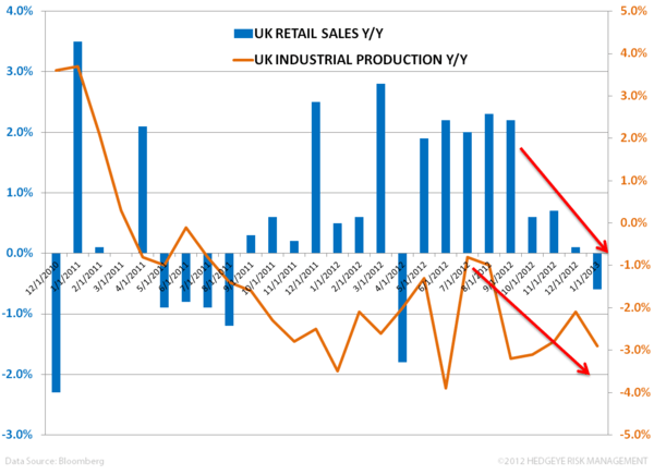 Com-pounding Implications in the UK - vv. retail sales vs industrial prod