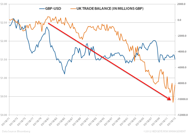 Com-pounding Implications in the UK - vv. trade deficit