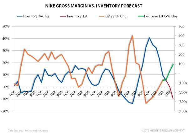 Nike: ahead of the print - nke1