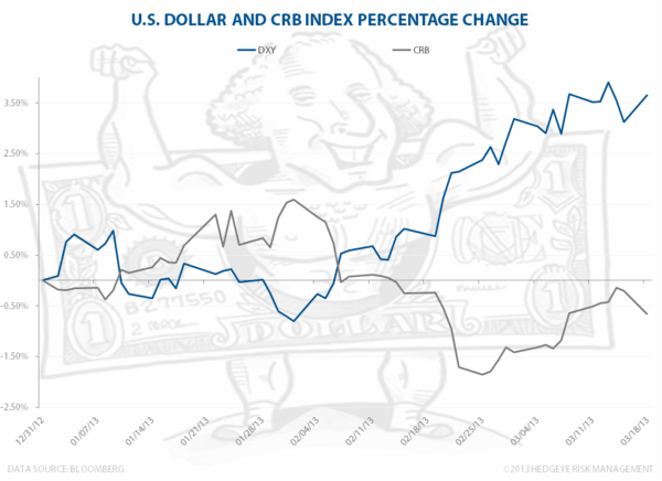 The US Dollar and Commodities - dxy.crb