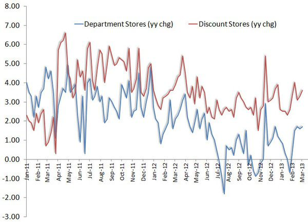 Retail: A Rare Positive Datapoint - redbook