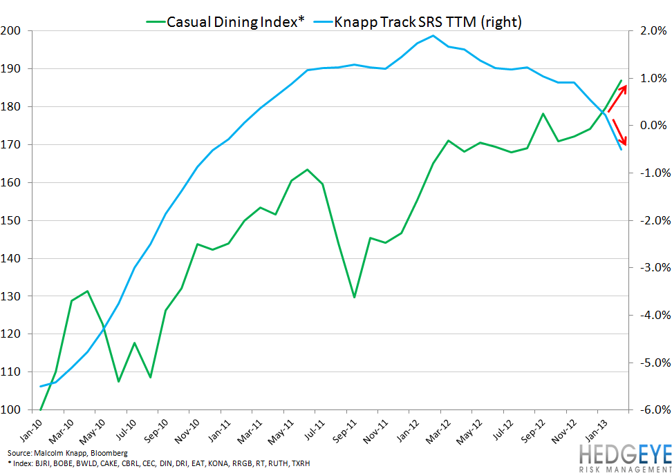 Casual Dining Trends Not Spooking Stocks - KNAPP VS CAS INDEX