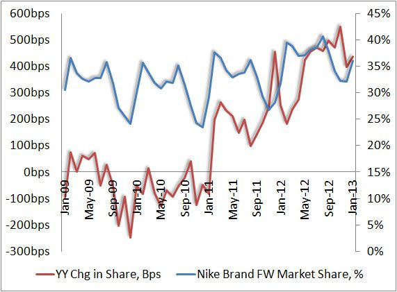 Footwear: Market Share By Numbers - nikebrandmarketshare