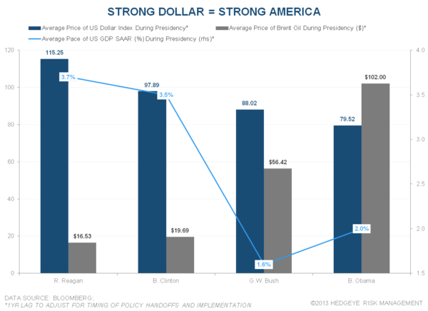 CHART OF THE DAY: Psychological Ballet - Strong Dollar   Strong America