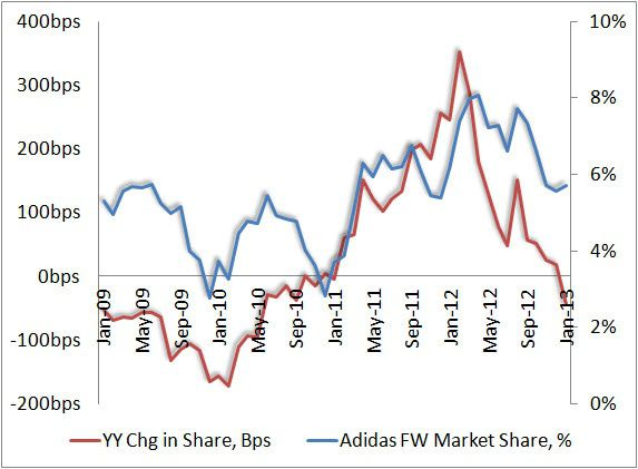Footwear: Market Share By Numbers - adidasmarketshare