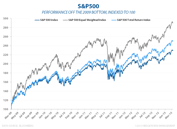 Breadth of the Market's Move - S and P Redux