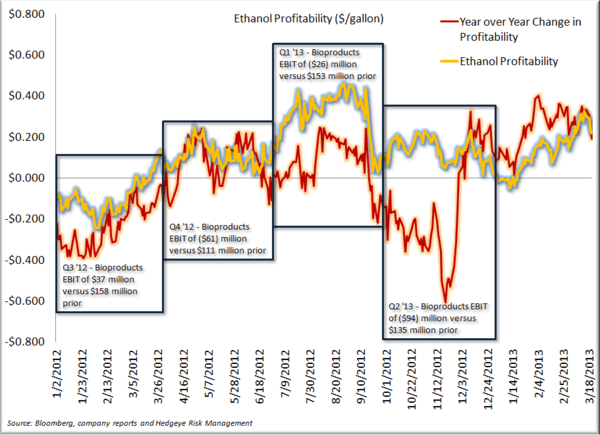 ADM - Looks Like Ethanol Has Turned More Quickly Than Anticipated - Ethanol Profitability