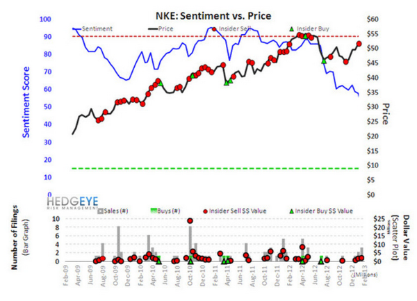 NKE: 3 for 3 in 3Q - NKE sentiment