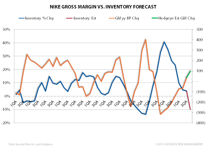 Nike: Three for Three in Q3 - nkegm