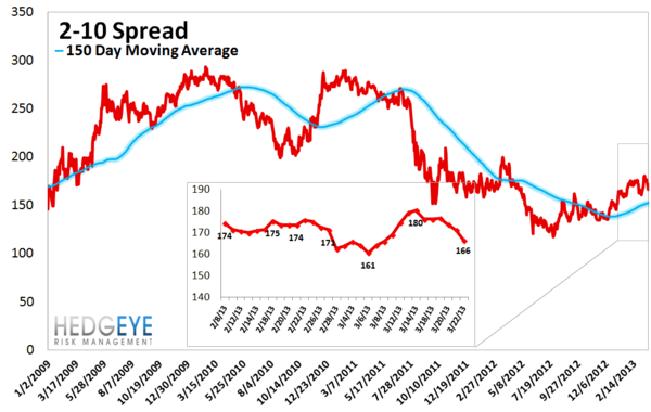 MONDAY MORNING RISK MONITOR: CYPRUS DOESN'T SHAKE SYSTEMIC CONFIDENCE - 13