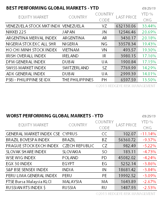 THE HEDGEYE DAILY OUTLOOK - global