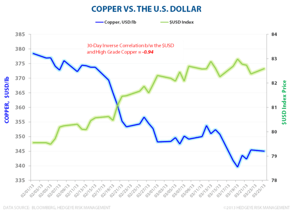 Copper and the Dollar - Copper vs USD